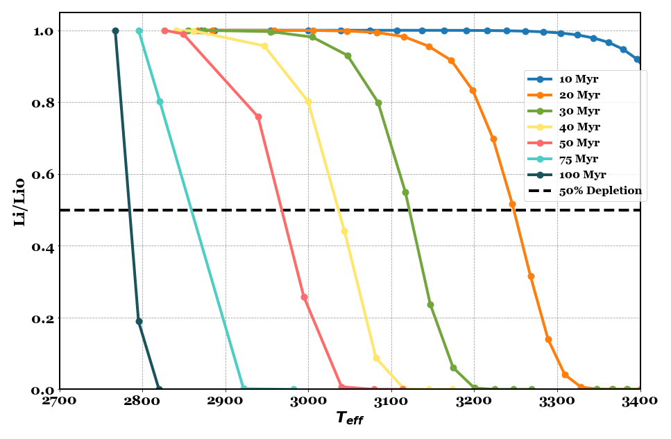 Plot showing the depletion of Li in stars of different temperatures over time.
